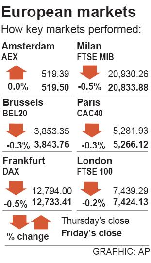 Europe equities fall on Brexit anniversary on poor data