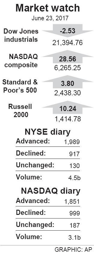 US stocks inch up as energy firms rebound slightly