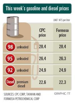 CPC, Formosa lower diesel, maintain gas prices as oil drops