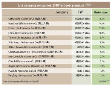 Uphill battle likely for PCA Life: industry watchers