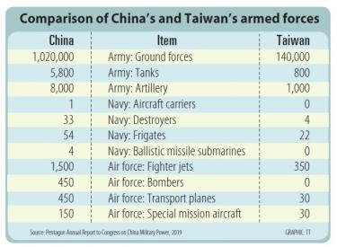 Military told to boost asymmetric might - Taipei Times