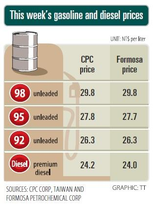 CPC, Formosa prices to drop slightly this week - Taipei Times