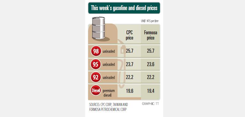 Fuel prices tick back up after fall