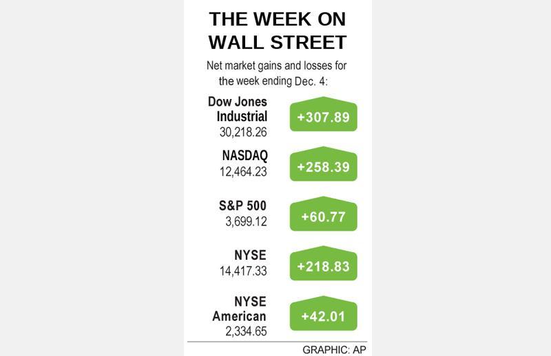 Wall Street heads back toward highs despite dour jobs report
