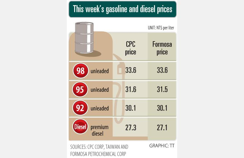 Gasoline prices to rise again today
